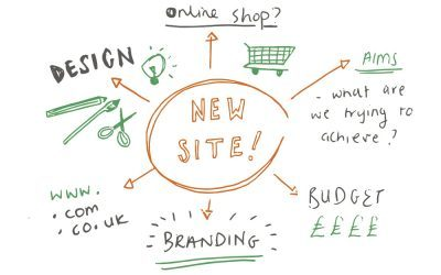 Planning a New Website – Strategy