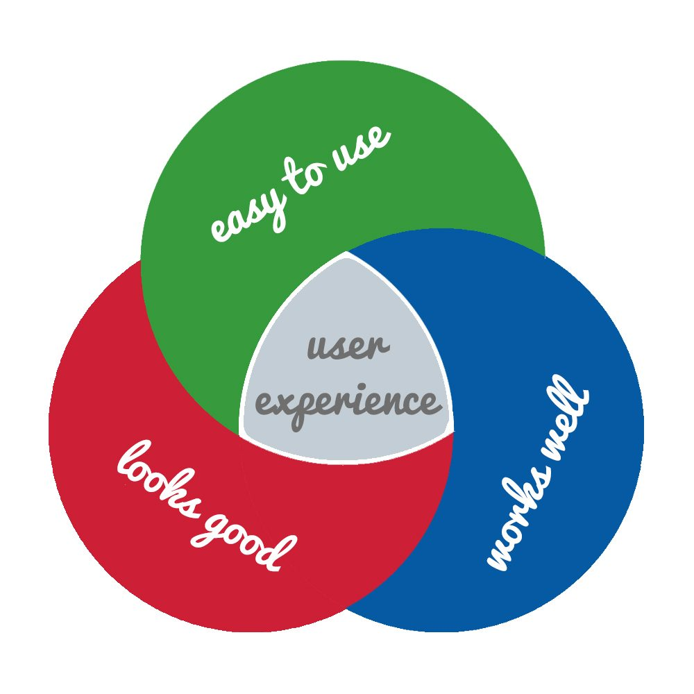 how to become a user experience manager